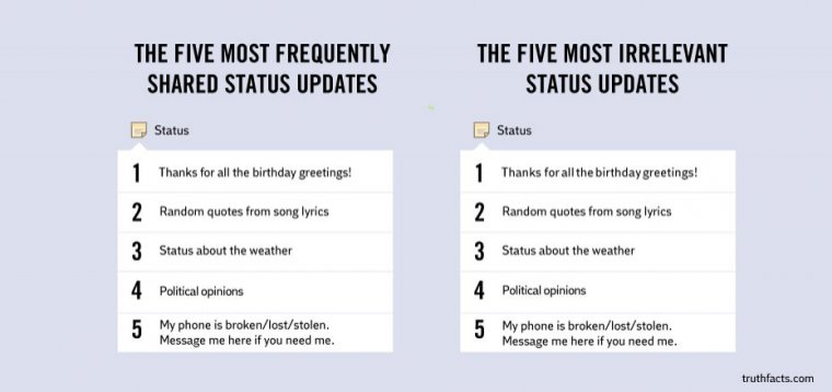 Shared Status Updates
