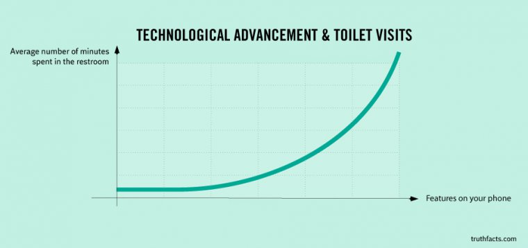Technology on the toilet