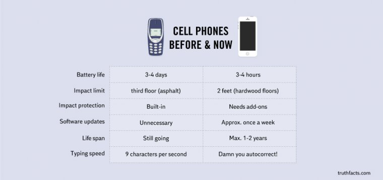 Cellphones before and now