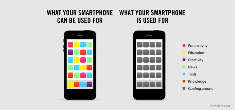 Your smartphone