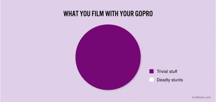 What you film with your GoPro