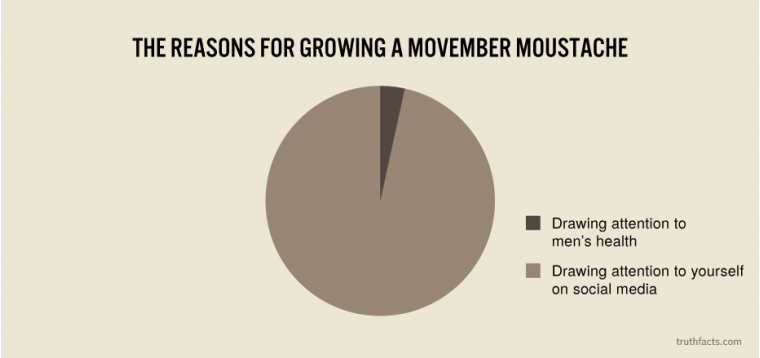 The reasons for growing a Movember moustache