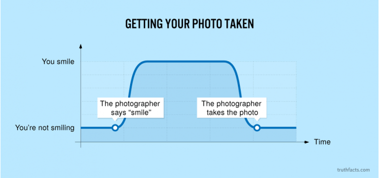 Getting your photo taken