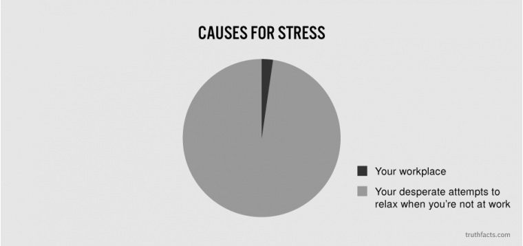 Causes for stress