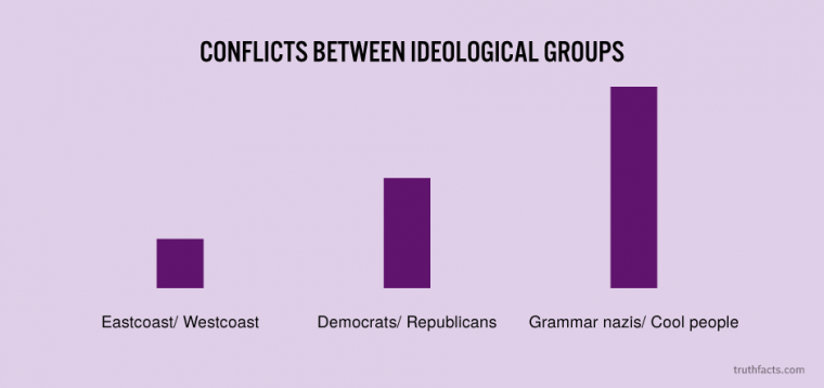 Conflicts between ideological groups