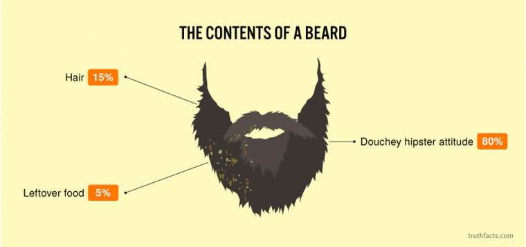 The contents of a beard