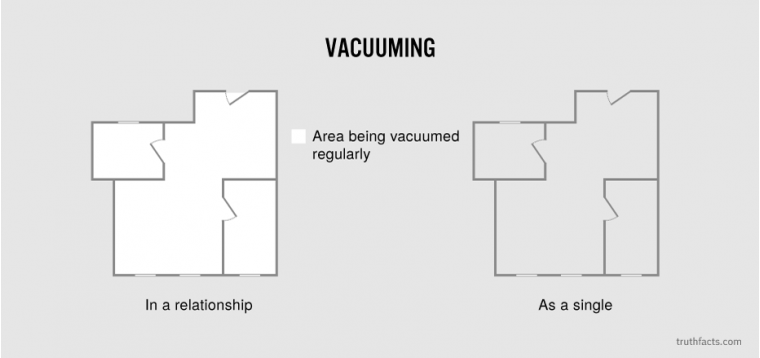 Vacuuming