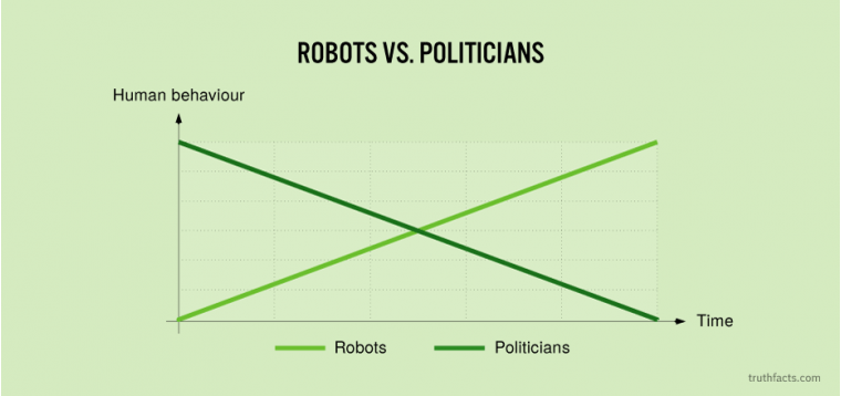 Robots vs. politicians