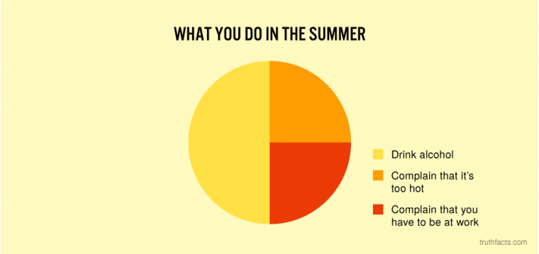 What you do in the summer