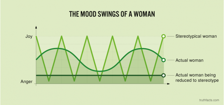 The mood swings of a woman