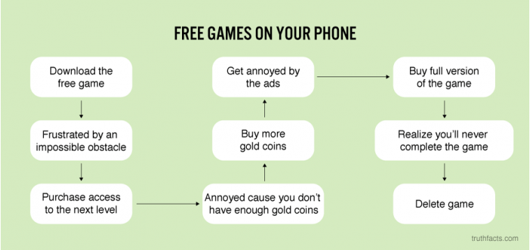 Free games on your phone