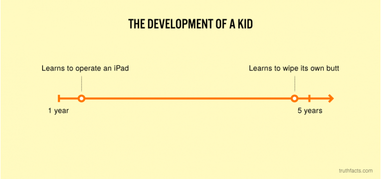The development of a kid