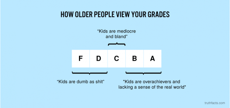 How older people view your grades