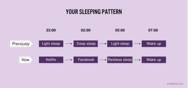 Your sleeping pattern