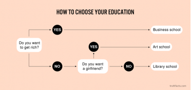 How to choose your education