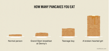 How many pancakes you eat