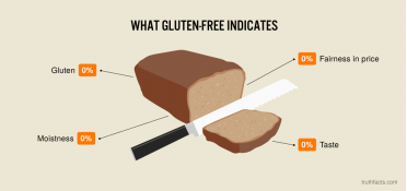 What gluten-free indicates