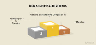 Biggest sports achievements