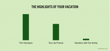 The highlights of your vacation