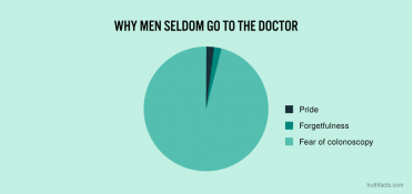 Why men seldom go to the doctor