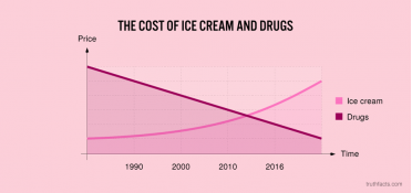 The cost of ice cream and drugs